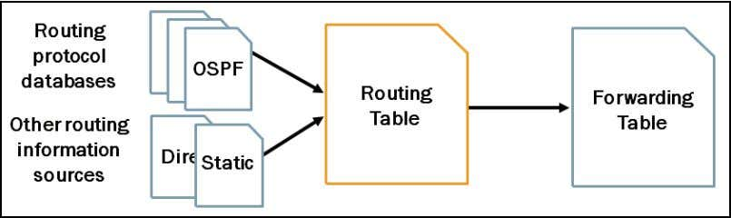 next hop for received traffic. Routing Information Sources The Junos OS routing table consolidates prefixes from