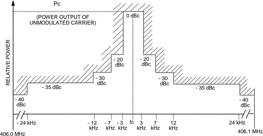 Pc 0 dBc (POWER OUTPUT OF UNMODULATED CARRIER) - 20 - 20 dBc dBc -
