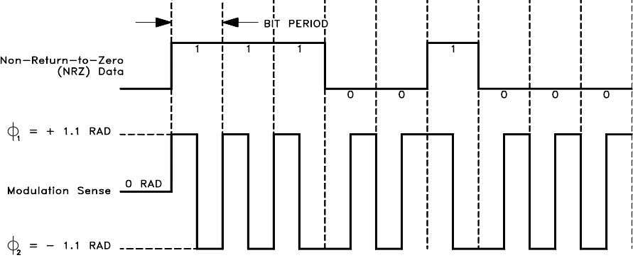 Data Encoding The data shall be encoded biphase L, as shown in Figure 2.4. Figure 2.4:
