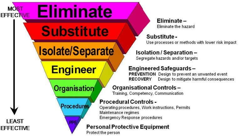 below shows the hierarchy of good engineering principles. In simple terms, in 'Severity Five and High