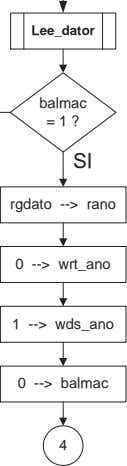 Lee_dator balmac = 1 ? SI rgdato --> rano 0 --> wrt_ano 1 --> wds_ano