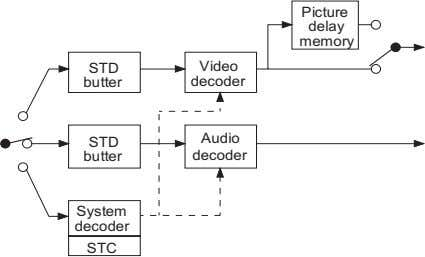 Picture delay memory STD Video butter decoder Audio STD butter decoder System decoder STC