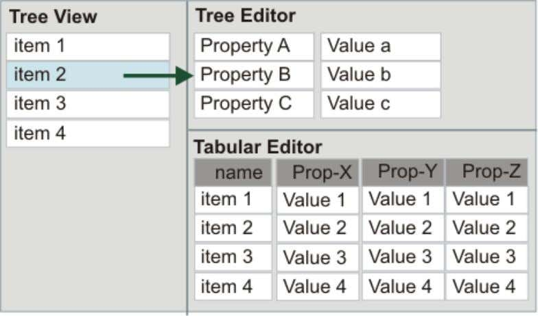 shows a schematic representation of the tabular perspective. The same items are in the tree, but