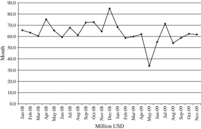 workers Source: Ministry of Labour and Social Affairs Figure 7.2 Private remittance transfers 2008–2009