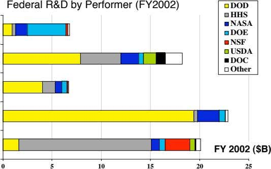 Federal R&D by Performer (FY2002) DOD HHS NASA DOE NSF USDA DOC Other FY 2002