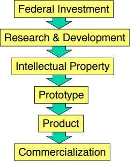 Federal Investment Research & Development Intellectual Property Prototype Product Commercialization