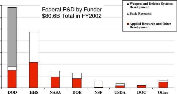 Weapon and Defense Systems Development Federal R&D by Funder Basic Research $80.6B Total in FY2002