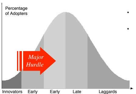 Percentage • of Adopters • Major Hurdle Innovators Early Early Late Laggards