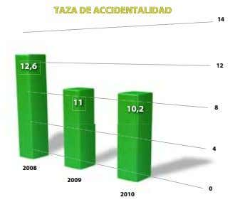 TAZATAZA DEDE ACCIDENTALIDACCIDENTALIDAADD TAZA DE ACCIDENTALIDAD 14 12,6 12 11 10,2 8 4 2008 2008