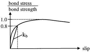 shown in Fig. 2. In the present context only the stiffness Fig. 2 – Bond stress