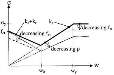 over the cross section at yield of reinforcement is σ y Fig. 3 – Average stress