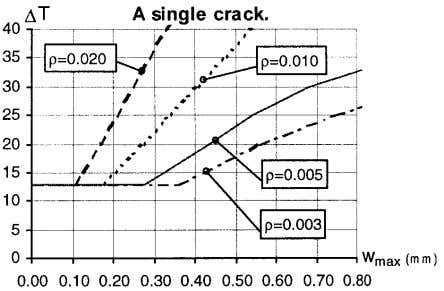 - maximum crack width, calculated with the two methods. Fig. 6 – Temperature change - maximum