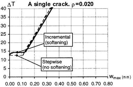 Pettersson, Thelandersson Fig. 5 – Temperature change - maximum crack width, calculated with the two methods.