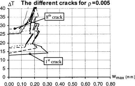- maximum crack width, for dif- ferent number of cracks. Fig. 11 – Temperature change -