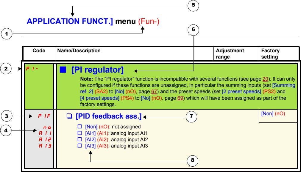 5 APPLICATION FUNCT.] menu (Fun-) 6 1 Code Name/Description Adjustment Factory range setting 2 PI-