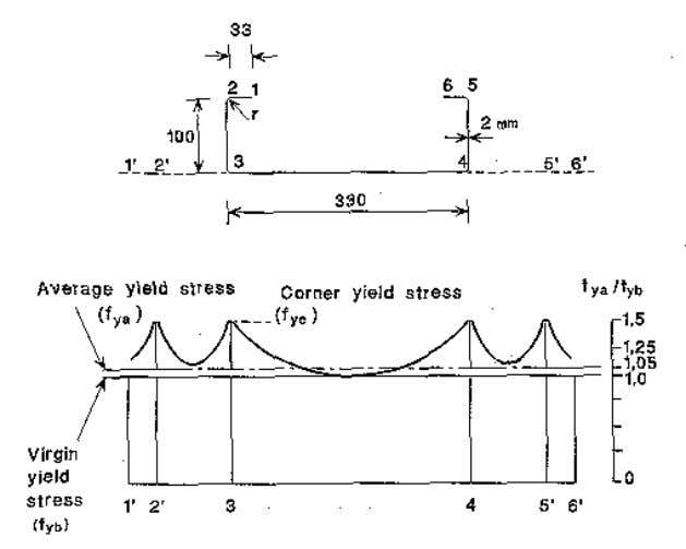 8 Figure 9: Effect of cold forming on the yield stress of a steel profile STRUCTURAL