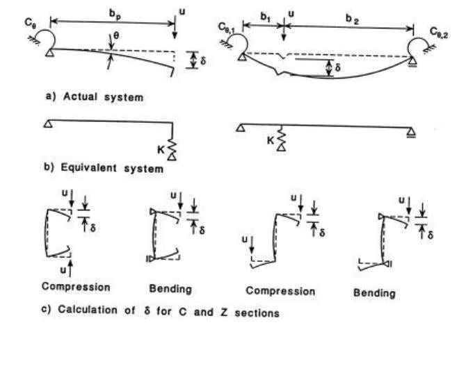TABLE 4.3 M ODELLING OF E LEMENTS OF A C ROSS -S ECTION . Figure 4.1