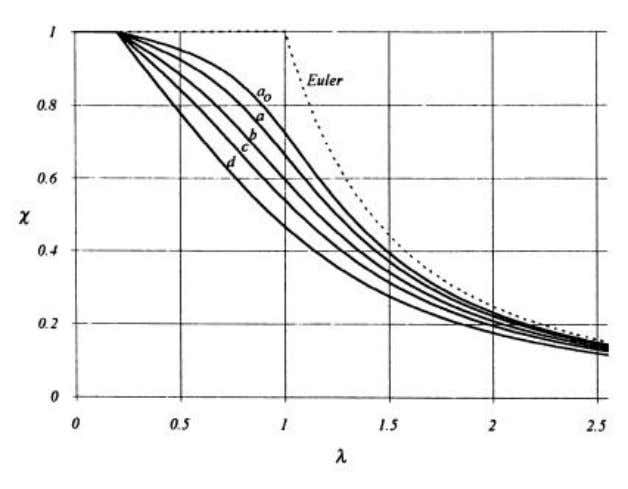 30 Figure 6.1 Different buckling curves and corresponding imperfection factors. In Figure 6.1 is shown the