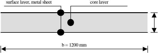 surface layer, metal sheet core layer b = 1200 mm