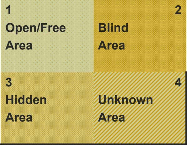 1 2 Open/Free Blind Area Area 3 4 Hidden Unknown Area Area