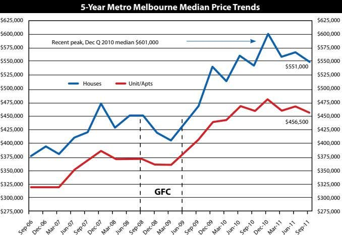 5-year Metro Melbourne Median Price trends $625,000 $625,000 $600,000 $600,000 Recent peak, Dec Q 2010