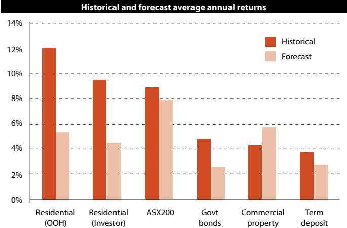 Historical and forecast average annual returns 14% Historical 12% Forecast 10% 8% 6% 4% 2%