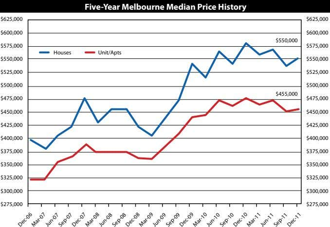 Five-year Melbourne Median Price History $625,000 $625,000 $600,000 $600,000 $550,000 $575,000 $575,000 Houses