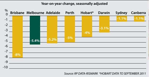 Year-on-year change, seasonally adjusted % 0 Brisbane Melbourne Adelaide Perth Hobart* Darwin Sydney Canberra