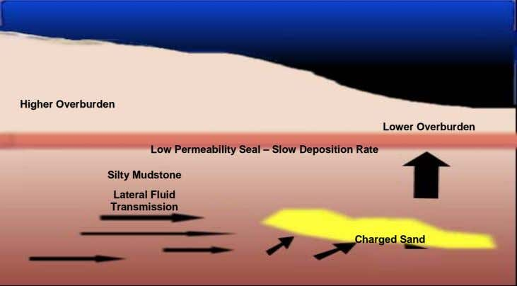 Higher Overburden Lower Overburden Low Permeability Seal – Slow Deposition Rate Silty Mudstone Lateral Fluid