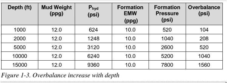 Depth (ft) Mud Weight Formation Formation Overbalance P hyd (ppg) EMW Pressure (psi) (psi) (psi)