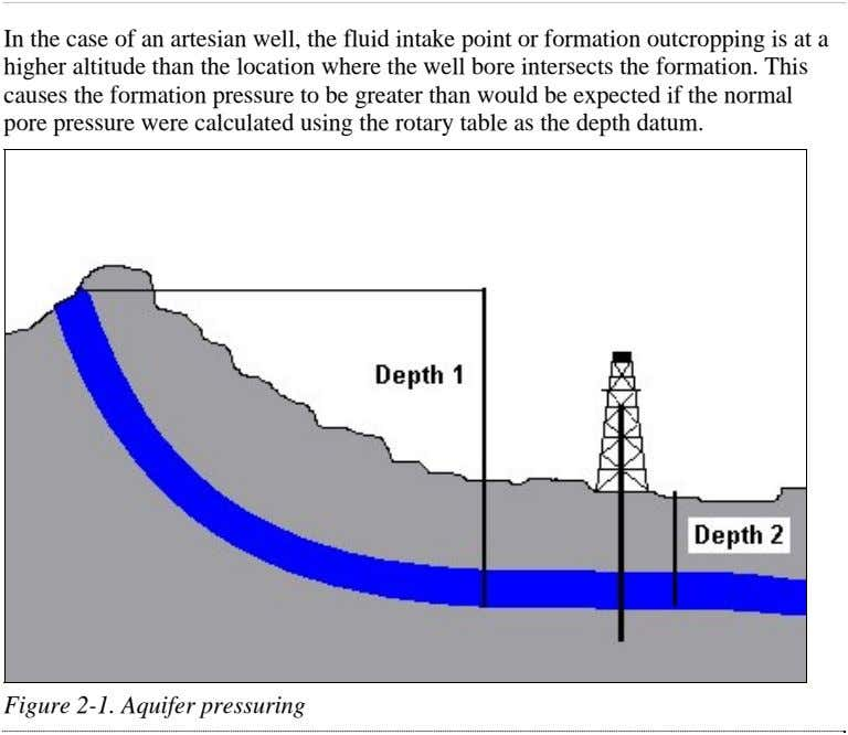 In the case of an artesian well, the fluid intake point or formation outcropping is