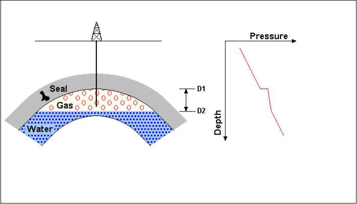 the base of the reservoir as measured from mean sea level. Figure 2-3. Hydrocarbon density effect
