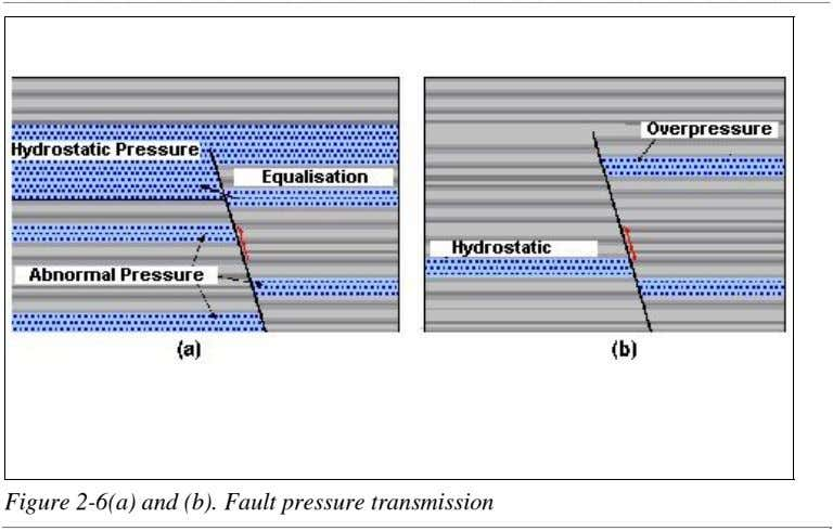 Figure 2-6(a) and (b). Fault pressure transmission