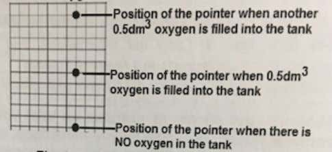and after a known volume of oxygen is added to the air tank W e can