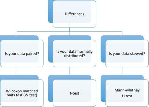Differences Is your data paired? Is your data normally distributed? Is your data skewed? Mann-whitney