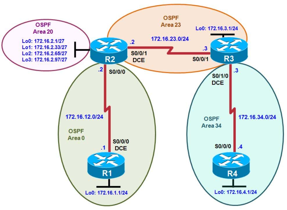 3 Lab 3-5, OSPF Challenge Lab Instructor Version Topology Objectives • Implement the topology diagram following