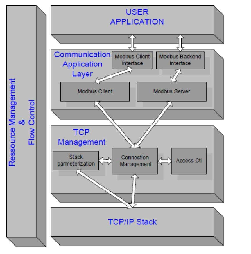 Redes Industriais – ModBus TCP/IP