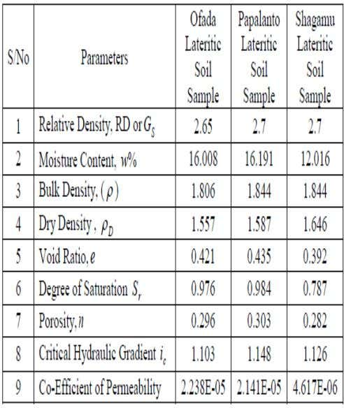 Volume 5, Issue 10, October-2014 ISSN 2229-5518 749 1: Distribution Curves Figure Wet Sieve Analysis Grain