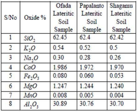 Lateritic Soil Table 4: Oxide Composition of Laterite 750 Table 5: Metallic Composition of Laterite IJSER