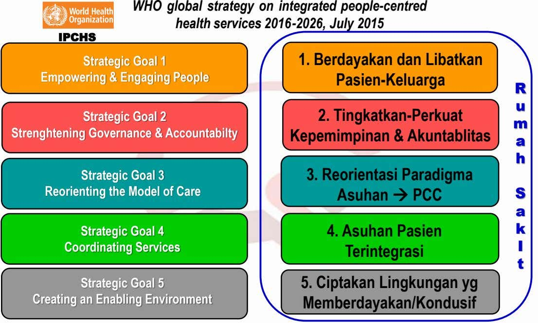 WHO global strategy on integrated people-centred health services 2016-2026, July 2015 IPCHS Strategic Goal 1