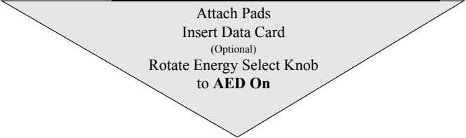 Attach Pads Insert Data Card (Optional) Rotate Energy Select Knob to AED On