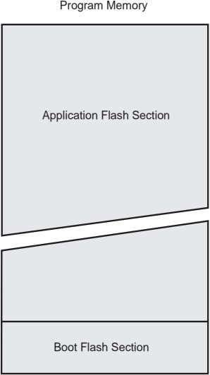 Program Memory Application Flash Section Boot Flash Section