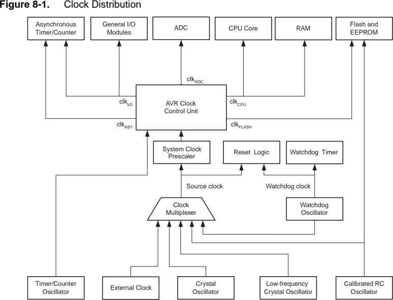 Figure 8-1. Clock Distribution Asynchronous General I/O Flash and ADC CPU Core RAM Timer/Counter Modules