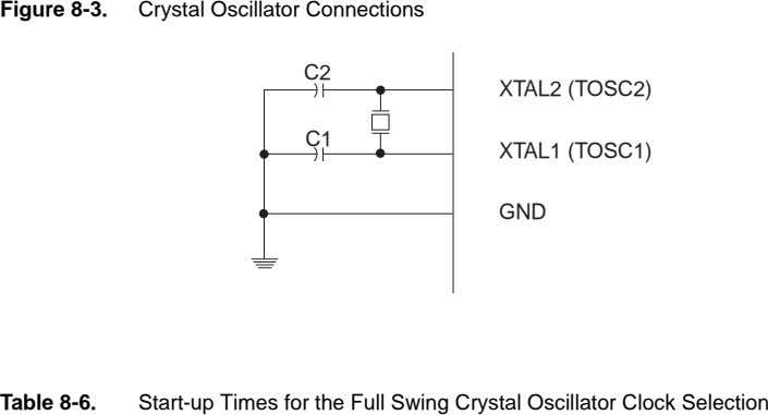 Figure 8-3. Crystal Oscillator Connections C2 XTAL2 (TOSC2) C1 XTAL1 (TOSC1) GND Table 8-6. Start-up