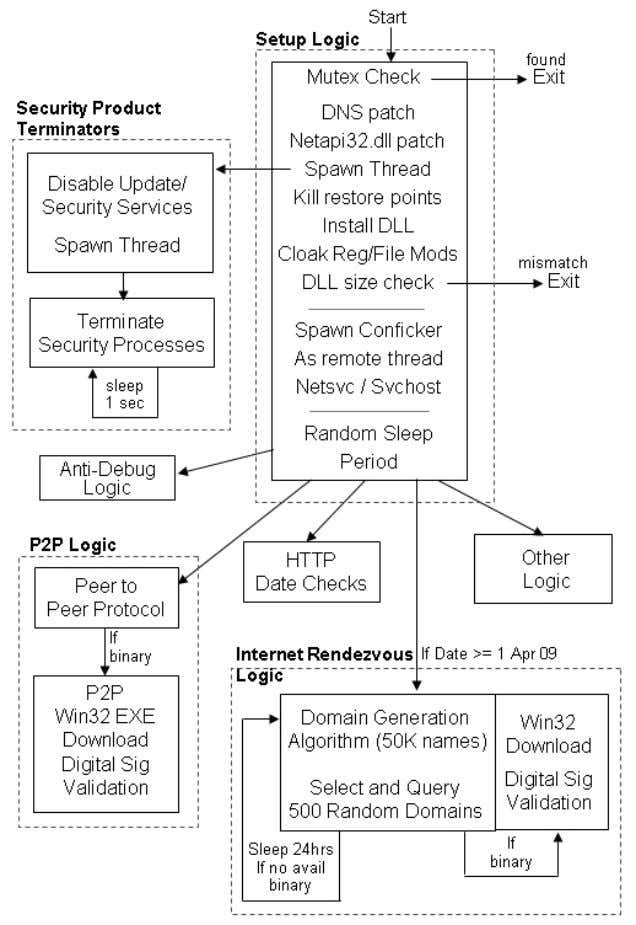 Computer and Network Security by Avi Kak Lecture 22 Figure 2: This figure is from