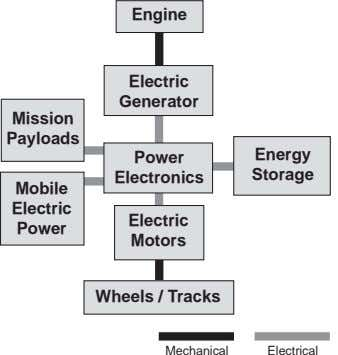 Engine Electric Generator Mission Payloads Power Energy Electronics Storage Mobile Electric Electric Power
