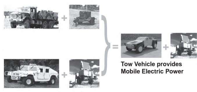 + } = + + Tow Vehicle provides Mobile Electric Power