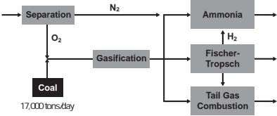 N 2 Separation Ammonia O H 2 2 Fischer- Gasification Tropsch Coal Tail Gas 17,000