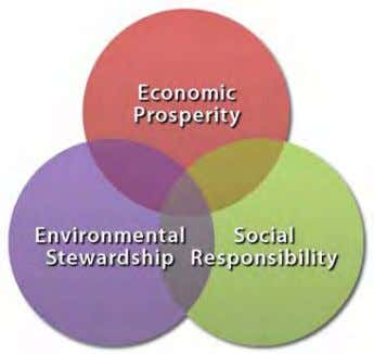 Stewardship : impact on air, water, land and global climate Another way to think of TBL: