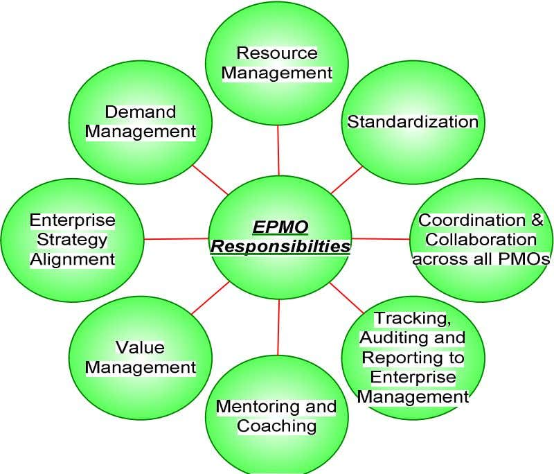 the Enterprise PMO provides support to the organization. Figure 5 Mentoring and Coaching - mentoring and
